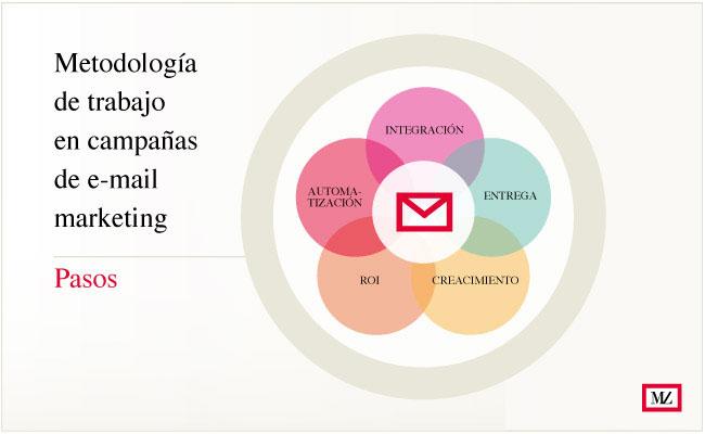 esquema metodologia de trabajo