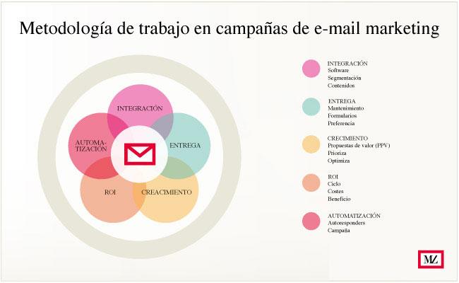 imagen de circulos de metodologia de trabajo