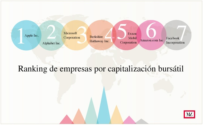 ranking de empresas