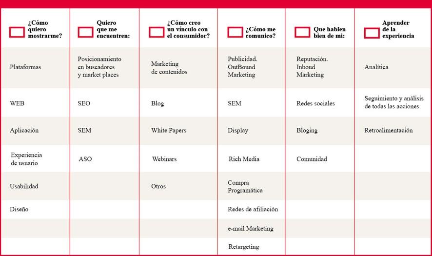 6 Puntos clave del marketing digital